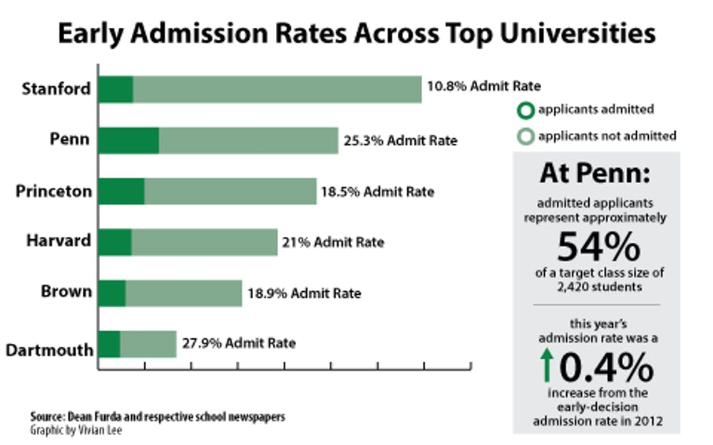 early decision admission rate increases by less than one percent