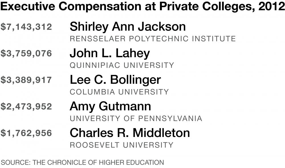 presidential_compensation_web