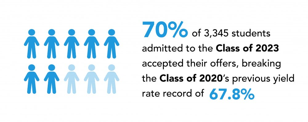 Class of 2023 yield rate jumps to 70% — Penn's highest in 10