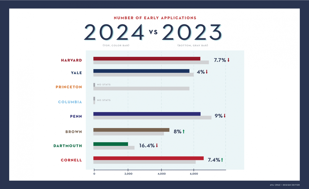 Here's how Penn's ED stats for the Class of 2024 compare to the other Ivies