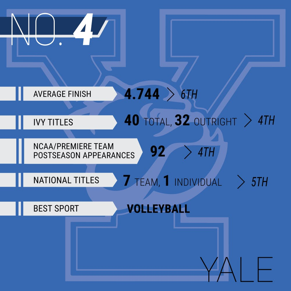 A Decade in Ivy League Sports: Ranking the eight athletic