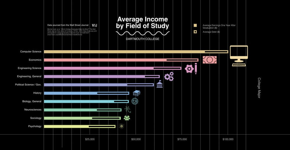 income-by-major-vis