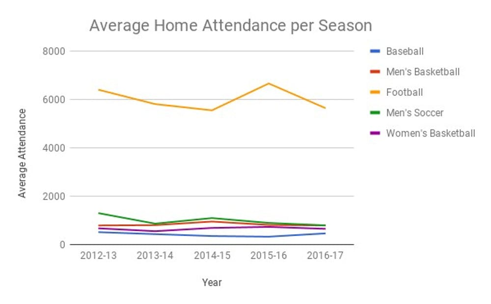 seasonalattendance