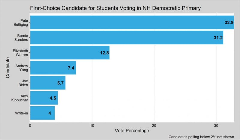 Pete Buttigieg and Bernie Sanders lead among students who plan to vote in today's primary.