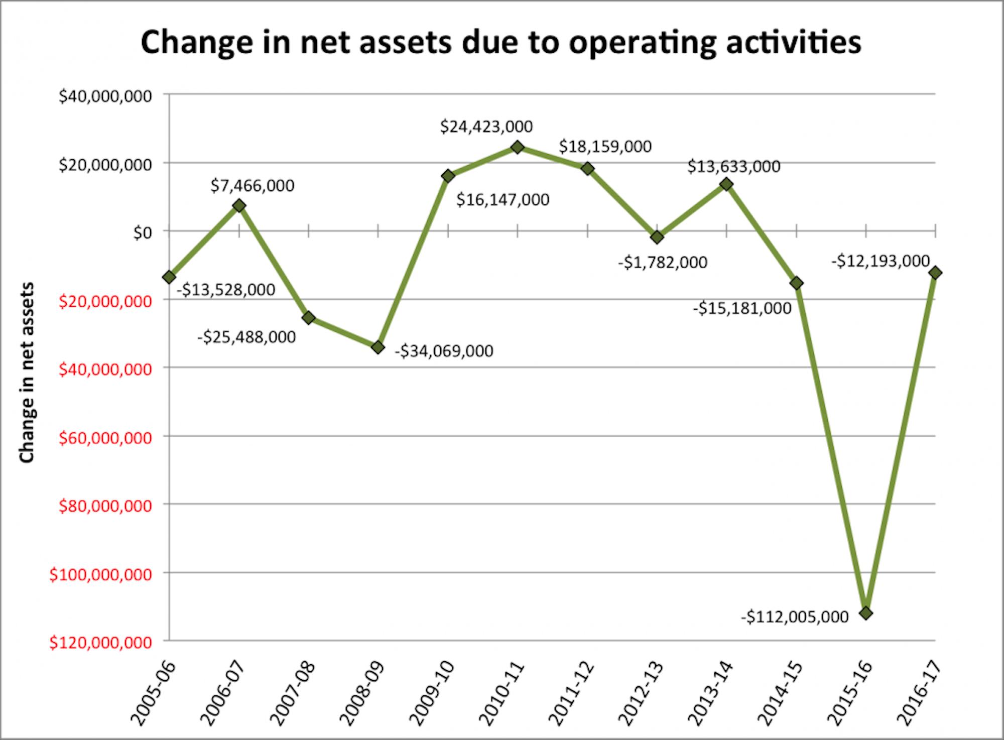 net_assets_2017