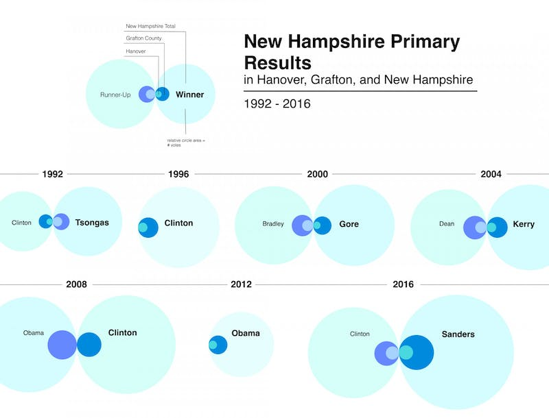 Voters in Hanover and Grafton County have often preferred more liberal candidates in Democratic presidential primaries.