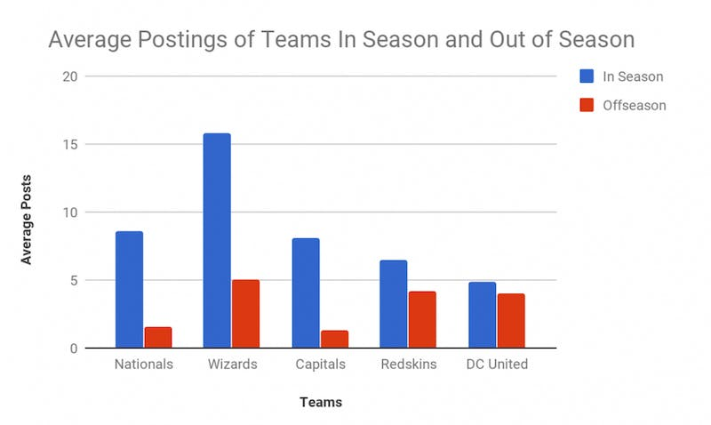 A look at average postings of five Washington, D.C. teams in season compared to out of season.