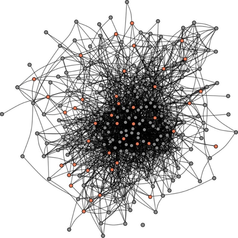 In the study, the social network of a group of 279 graduate students was mapped based on mutually reported social connections.