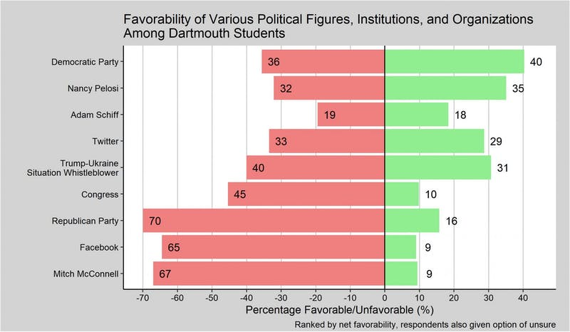 Dartmouth students have an unfavorable opinion of a range of politicians and institutions.
