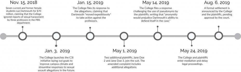Sexual misconduct lawsuit against Dartmouth: a timeline of