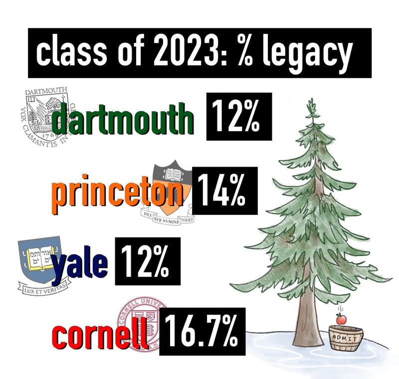 Among Ivy League Institutions, Dartmouth and Princeton University recorded the lowest percentage of legacy enrollments for the Class of 2023.