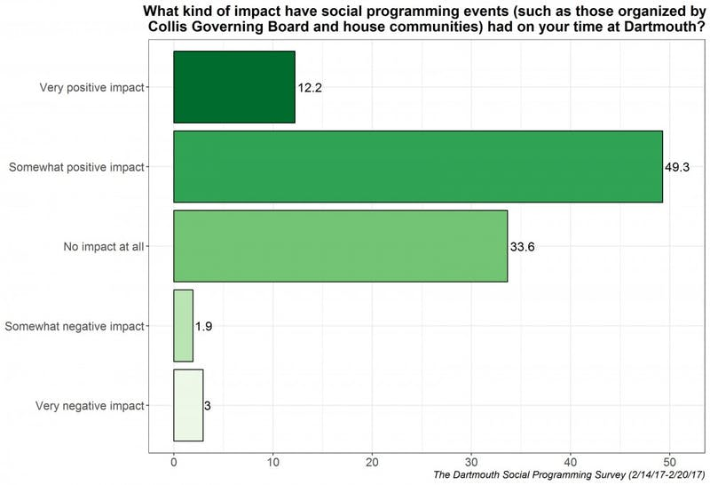 Out of 334 respondents, 49.3 percent said social programming events have a somewhat positive impact on their time at Dartmouth.(Note: Data is in percentages.)