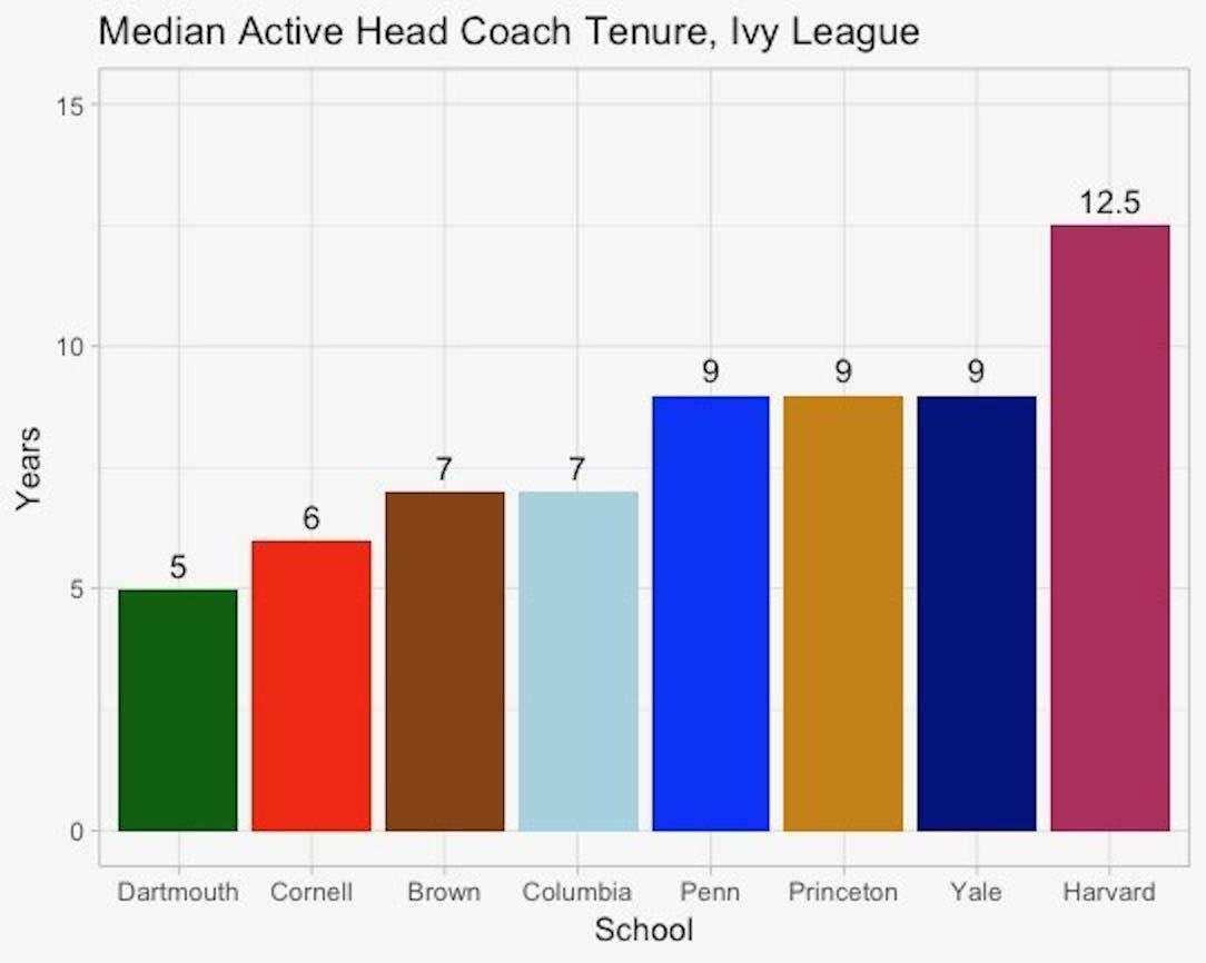 median_coach_tenure