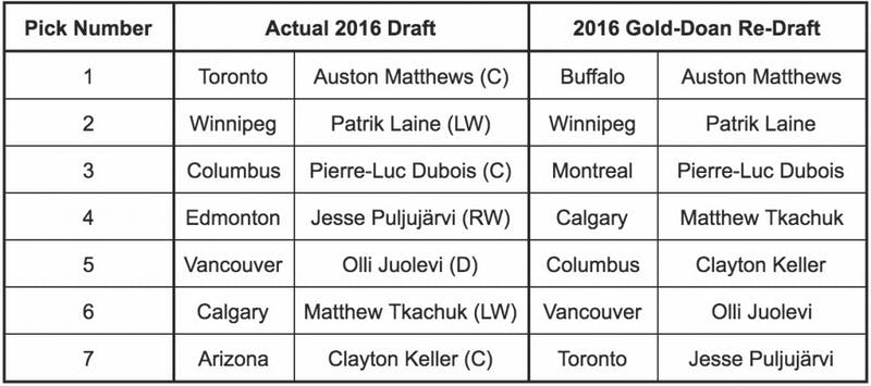 Sam Stockton '19 reimagines the 2016 National Hockey League Draft according to the Gold-Doan plan.