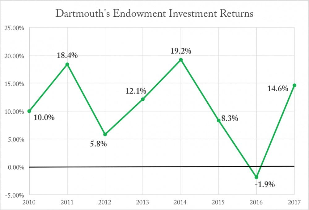 dartmouth_returns