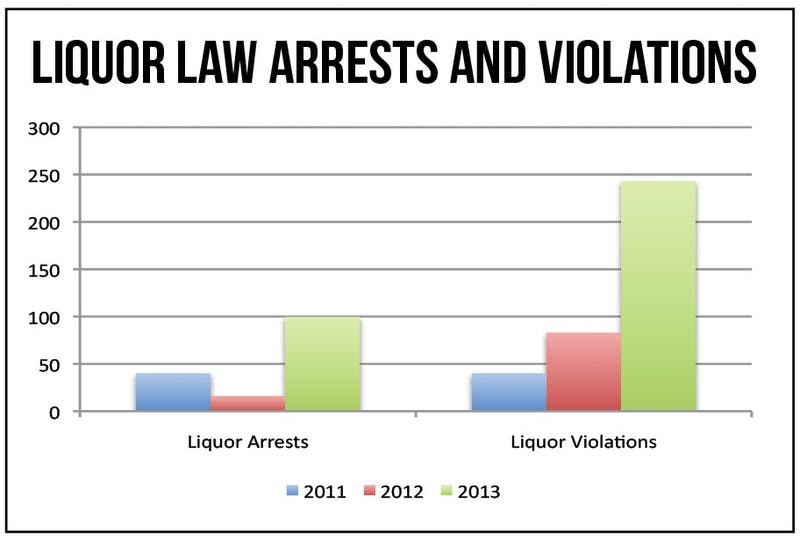 Following a change in tallying procedures, liquor law arrests and violations skyrocketed.