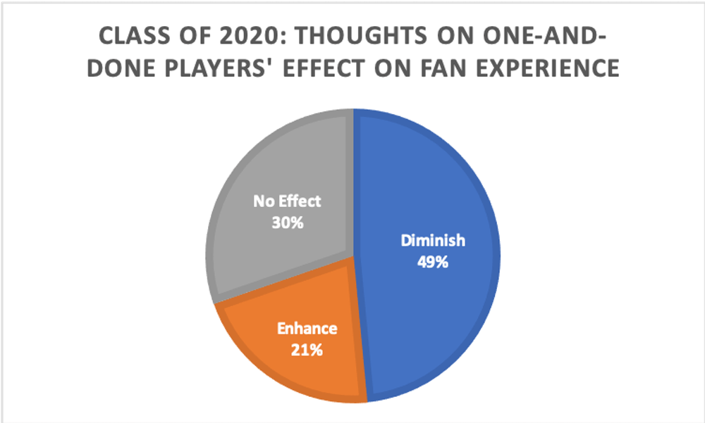 <p>Nearly half of Duke seniors believe one-and-dones diminish their fan experience.</p>