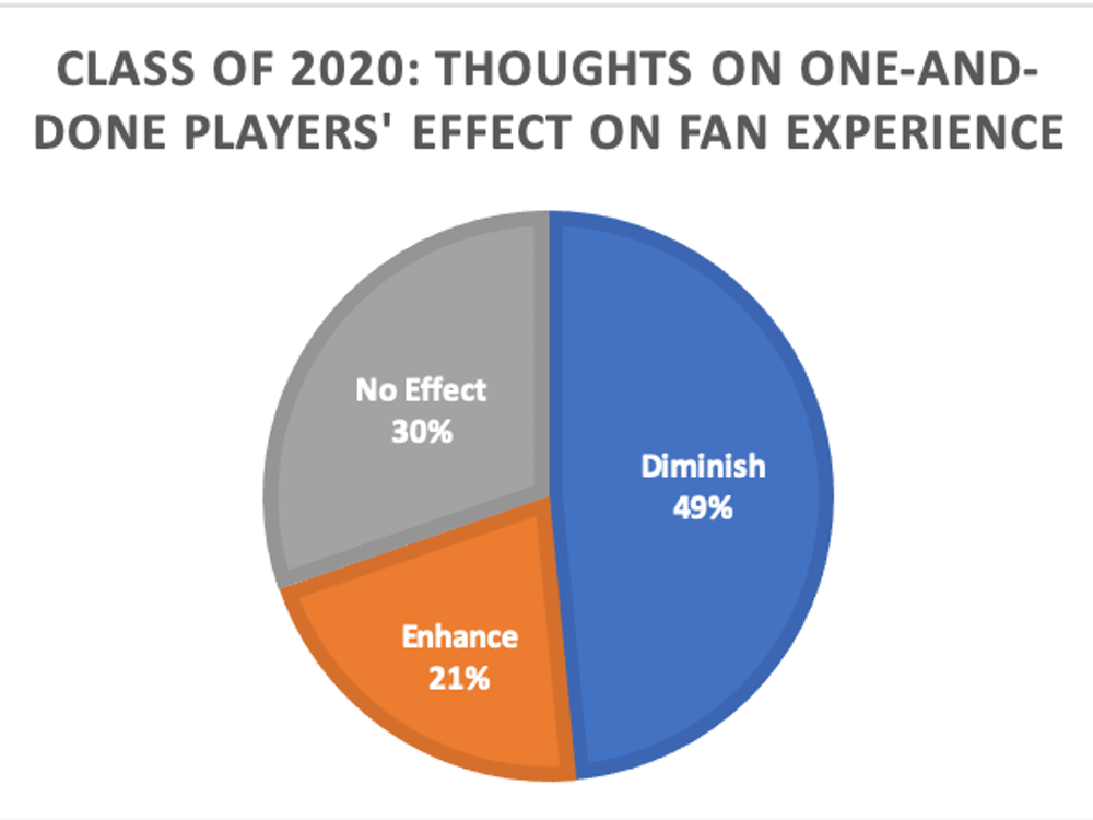 Nearly half of Duke seniors believe one-and-dones diminish their fan experience.