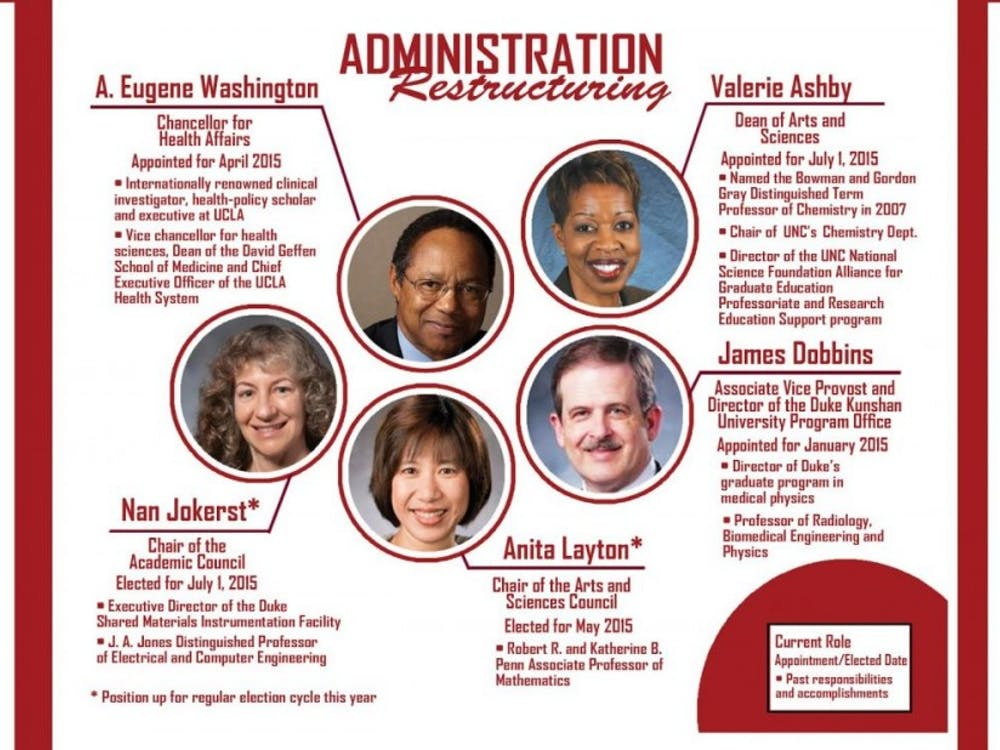 Administrative turnover amid strategic planningwas one of the biggest campus stories in 2015.