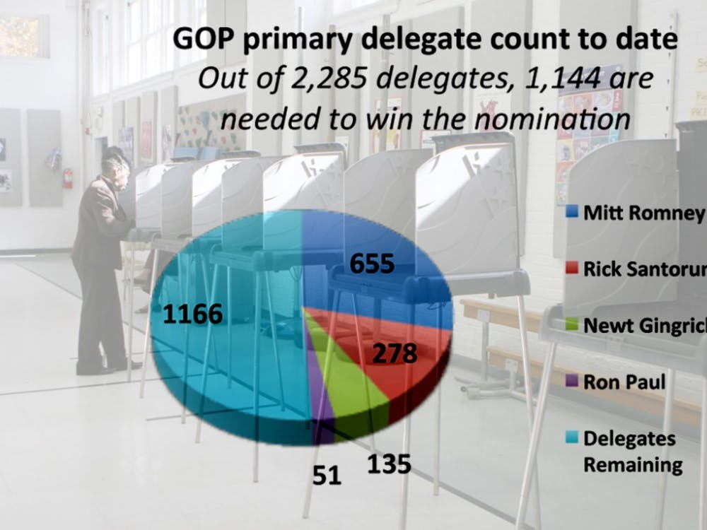 In winning Tuesday's primaries in Maryland, Washington, D.C. and Wisconsin, Romney gained 76 delegates.