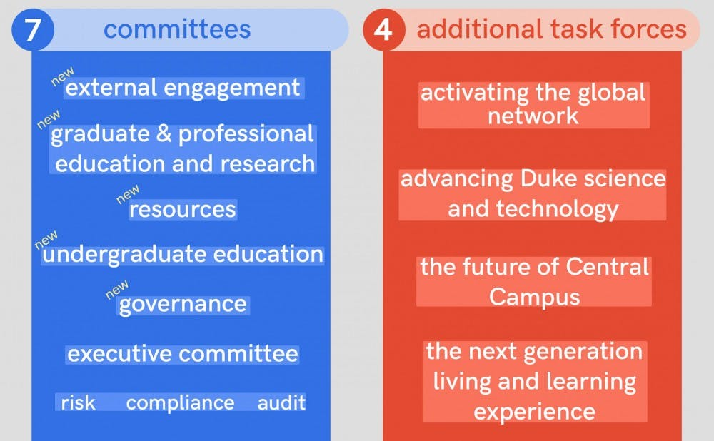 Board of trustees restructuring graphic