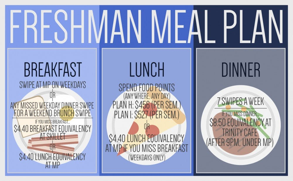 Dusdac Chair How To Make Most Of Freshman Meal Plan The Chronicle