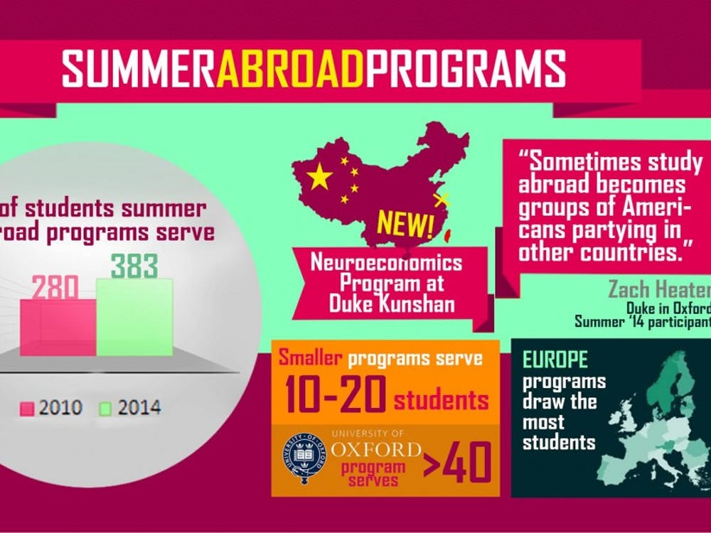 With participation in summer study abroad programs increasing, the University has added a new Neuroeconomics program through Duke Kunshan University.
