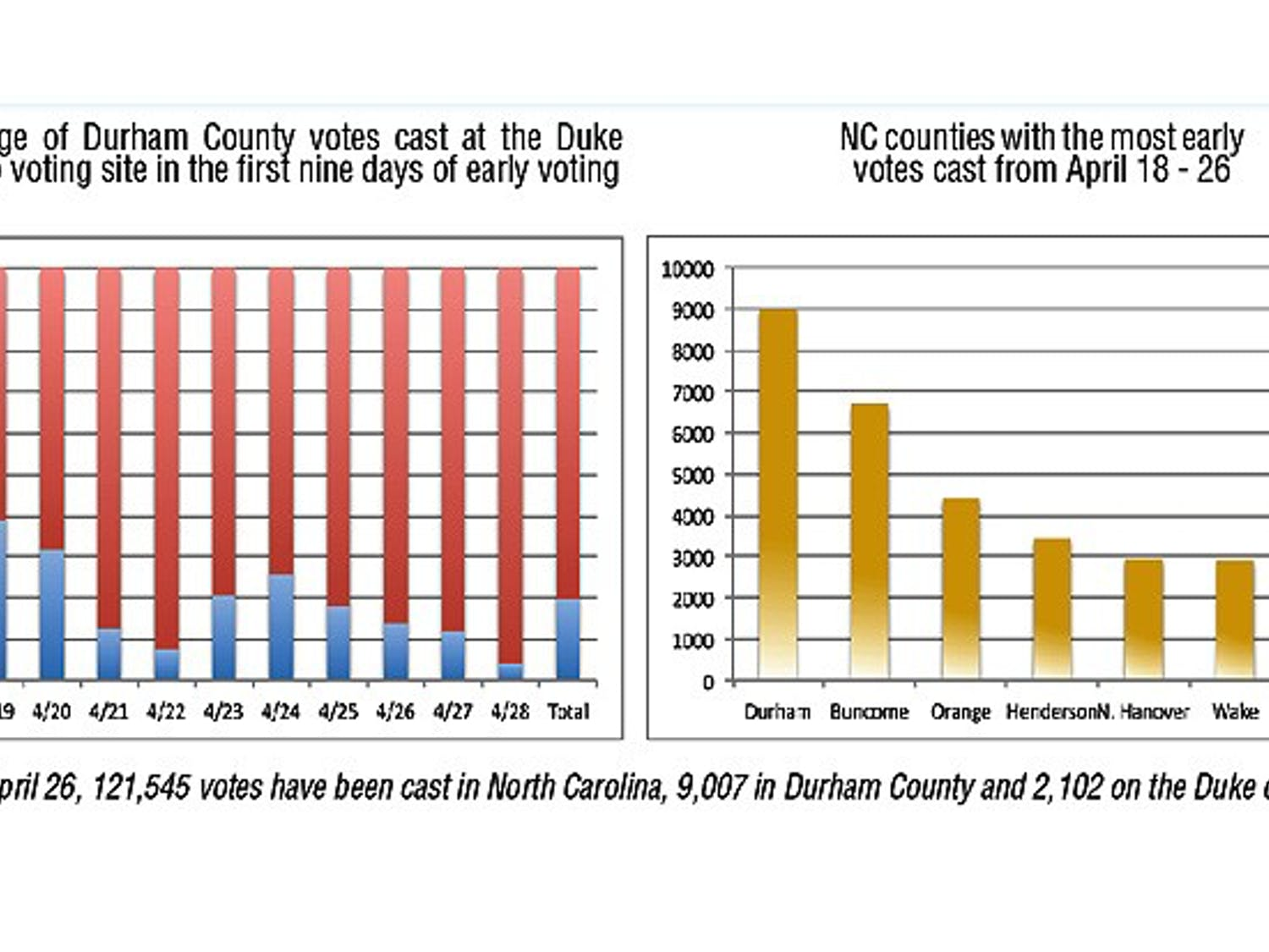 Durham County is leading the state in early voting turnout numbers. Data from the Durham County government and the Civitas Institute.