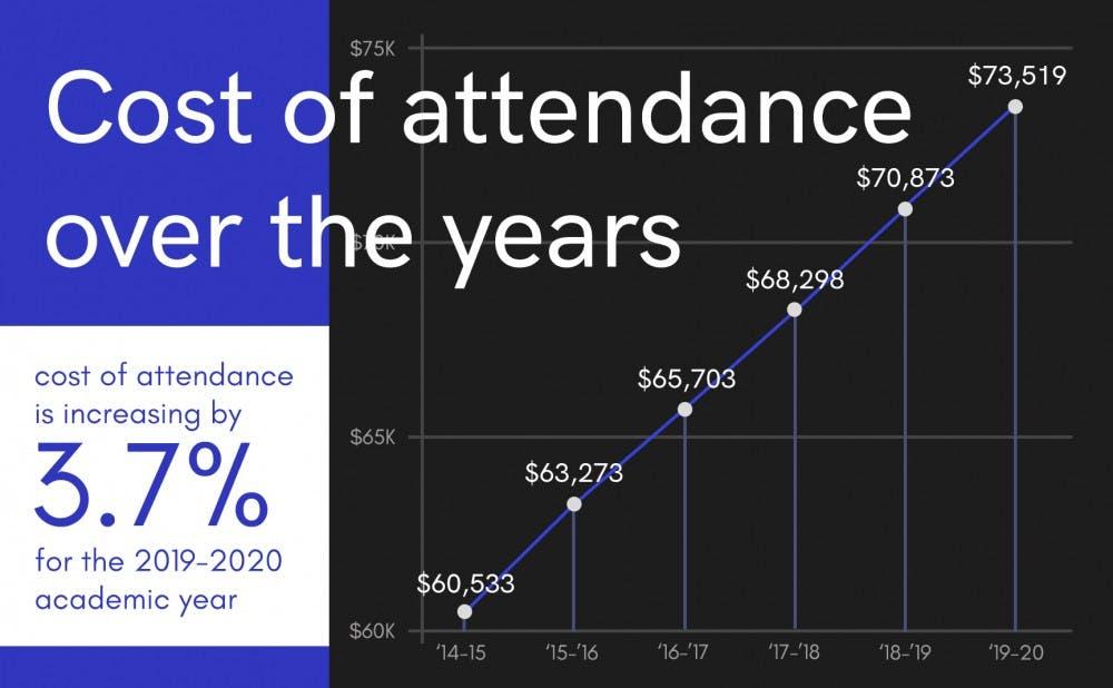 cost-of-attendance-jeremychen