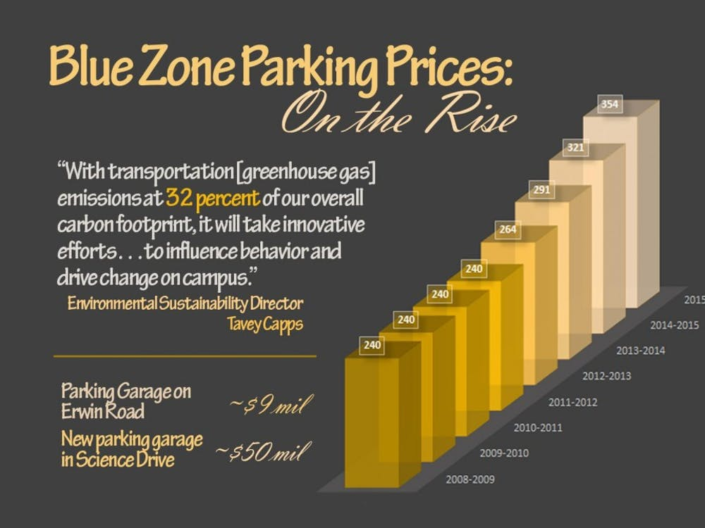 After remaining relatively constant from 2008-2011, parking prices have soared in recent years.