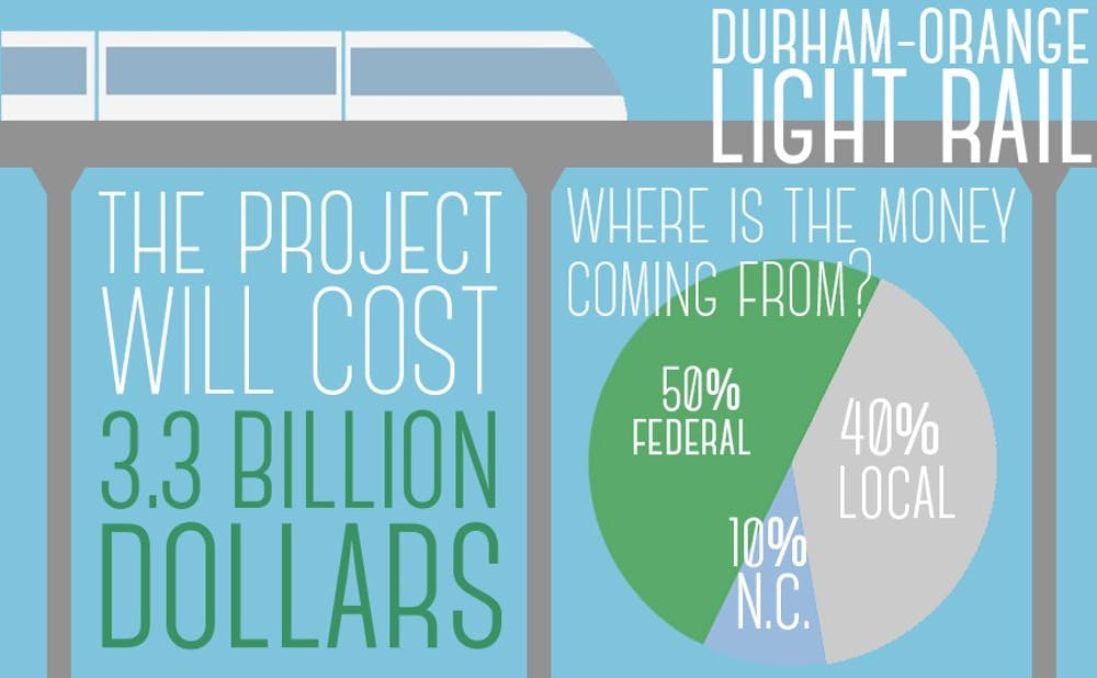 <p>The 17.7 mile project would feature stops at Duke, the University of North Carolina at Chapel Hill and North Carolina Central University.</p>
