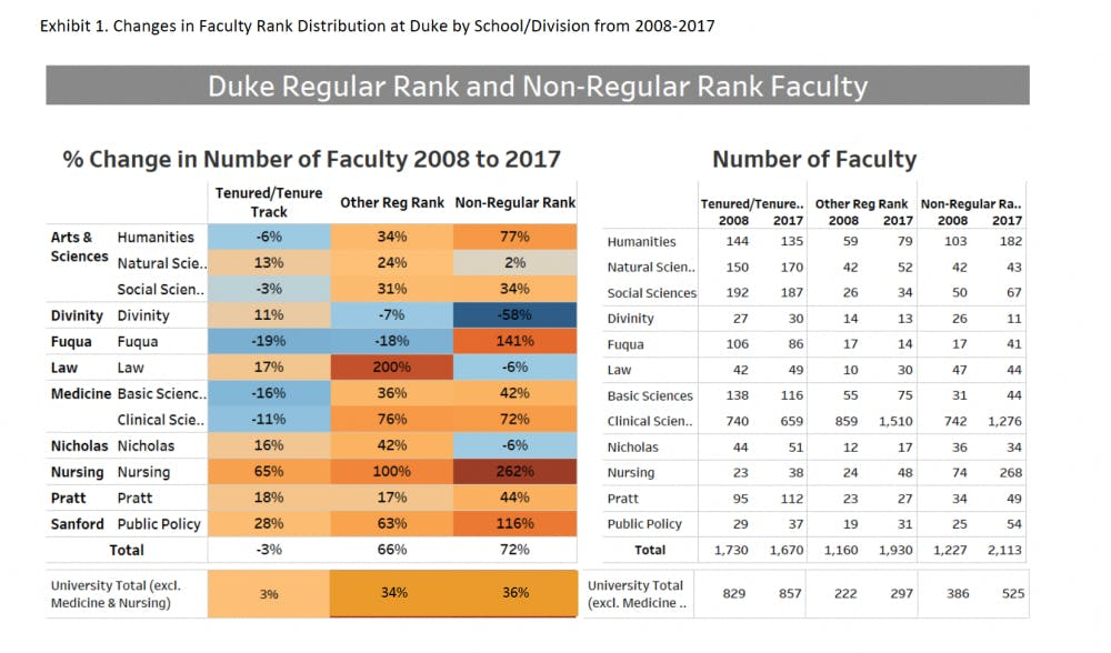 Page 6 | Report of the Committee on Faculty Rank Distribution