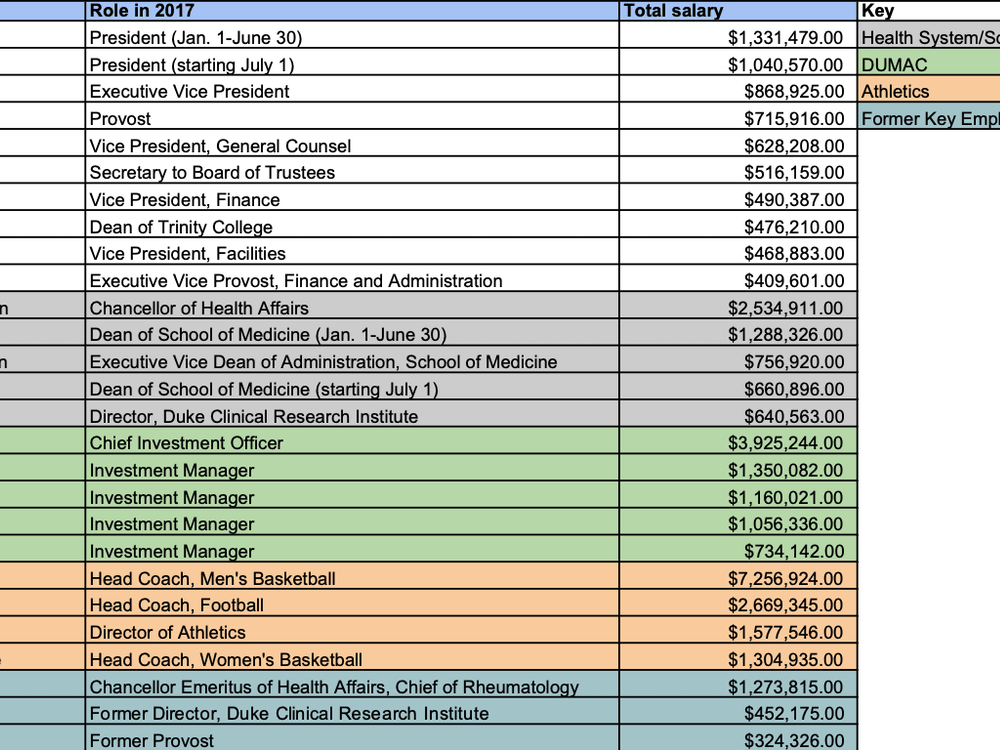 Salaries for top Duke employees and former key employees that were listed on Duke's 2017 990 tax return.