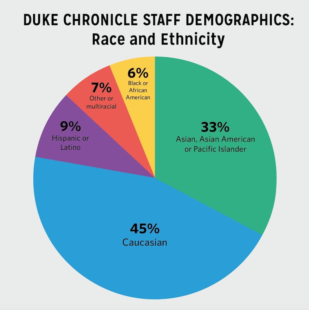 chron staff demographics race