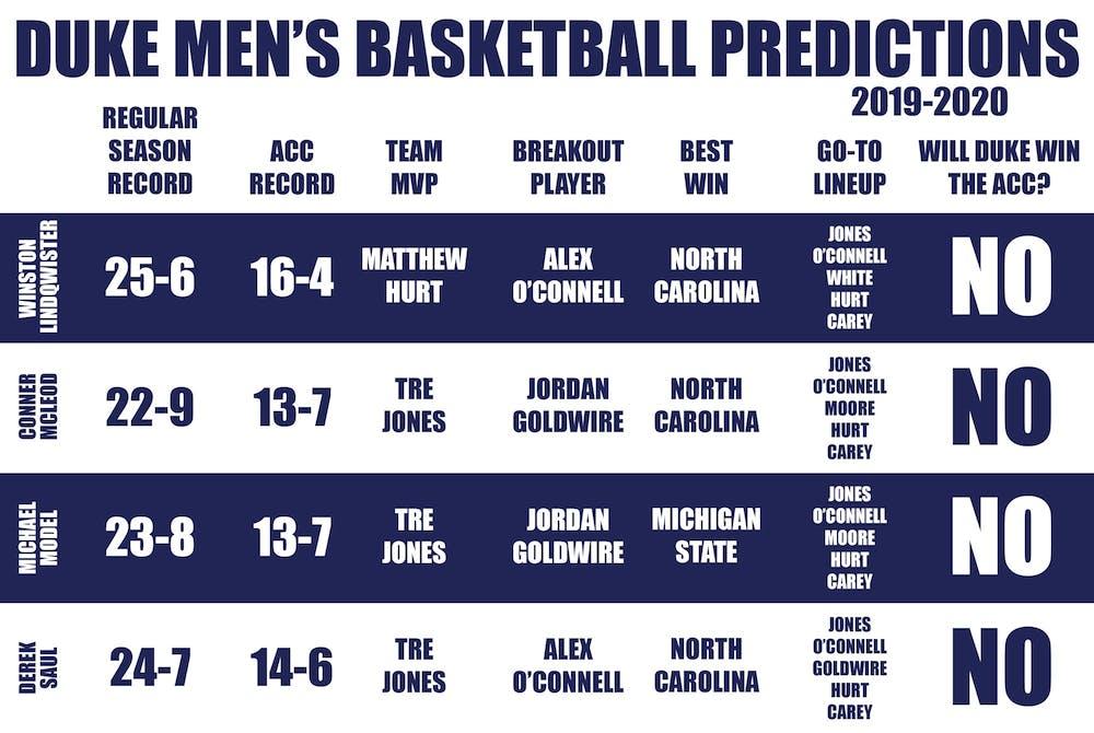Chronchat Predicting The 2019 20 Duke Men S Basketball