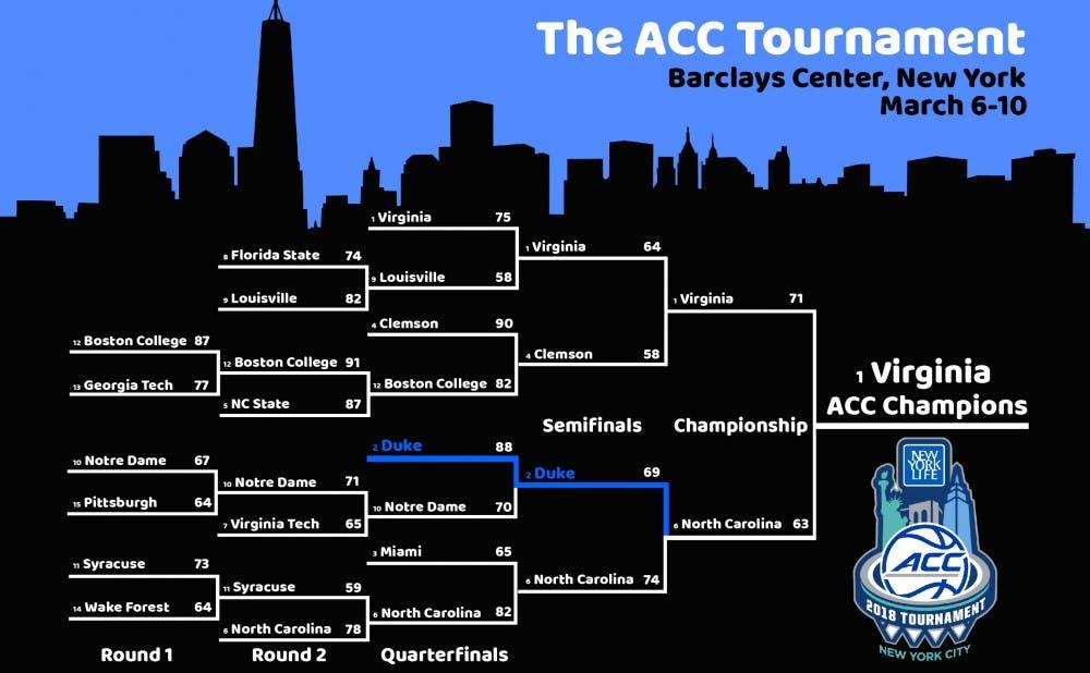 ACC Tournament Bracket 2018