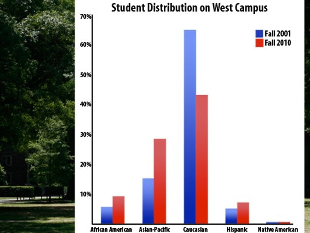 West Campus has become increasingly representative of the diversity of the student body since 2001.