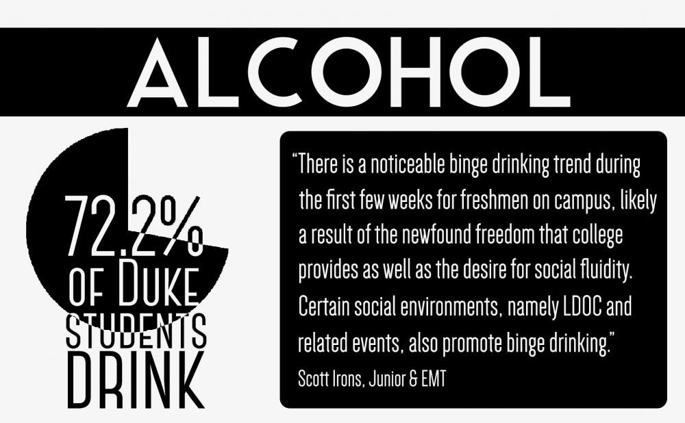 <p>According to a recent study,&nbsp;Duke undergraduates have gotten drunk within the past month at a higher rate than their counterparts at other schools.</p>