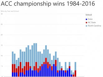 ACC expansion is one of the main reasons it has become harder for Duke to consistently generate as manyACC championships and NCAA tournament berths in recent years.