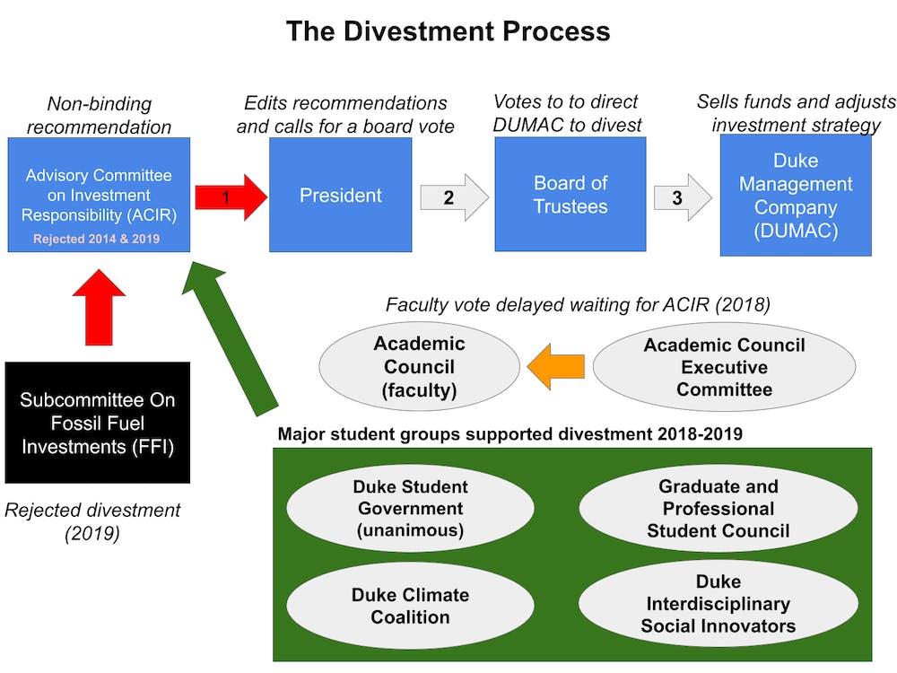 Divestment chart.png