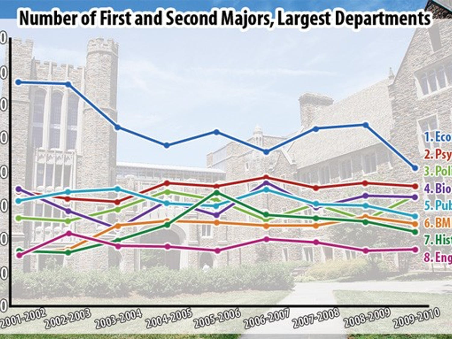 Economics is still the most popular major at Duke, despite a decline in the number of students pursuing the field. This past year, 207 students graduated from the economics department, down from 335 students in 2001-2002.