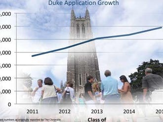 Duke has seen a record number of applicants for the fourth year in a row. The 29, 526 high school students vying for a spot in the Class of 2015 are a 10.5 percent increase over last year's applicant number.