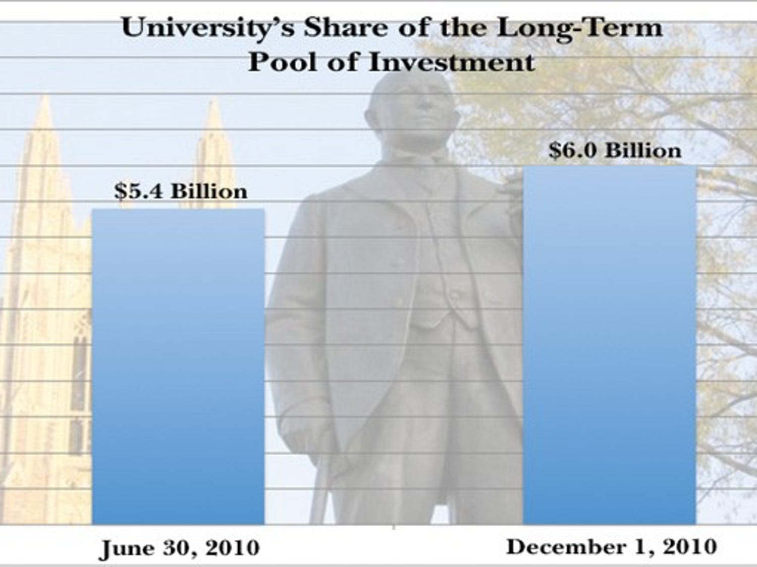 The University's share of the long-term pool of investments managed by the Duke University Management Company, saw 13.3 percent growth in the 2010 calendar year, exceeding previous expectations.