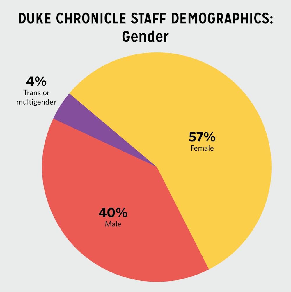chron staff demographics gender