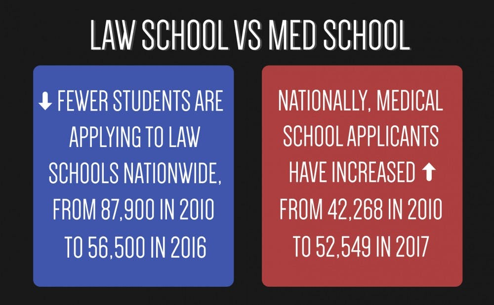 law_vs_med
