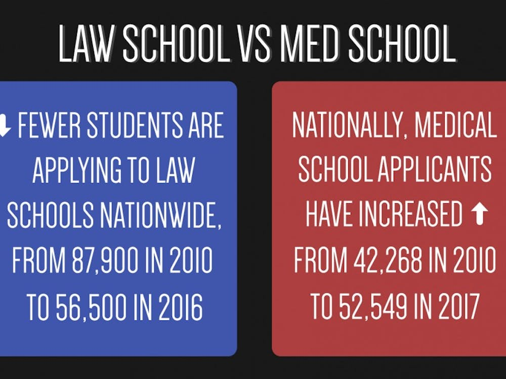 Despite nationwide trends, more undergraduates applied to law school in 2017 than in 2016.