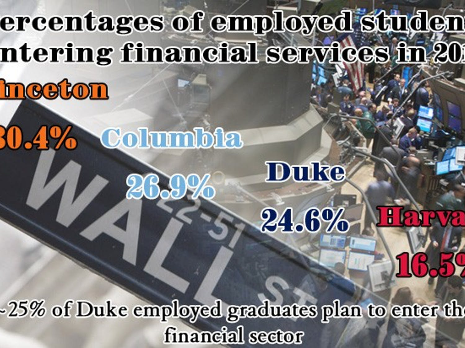 Roughly one-quarter of Duke students who are employed by graduation enter the finance industry.