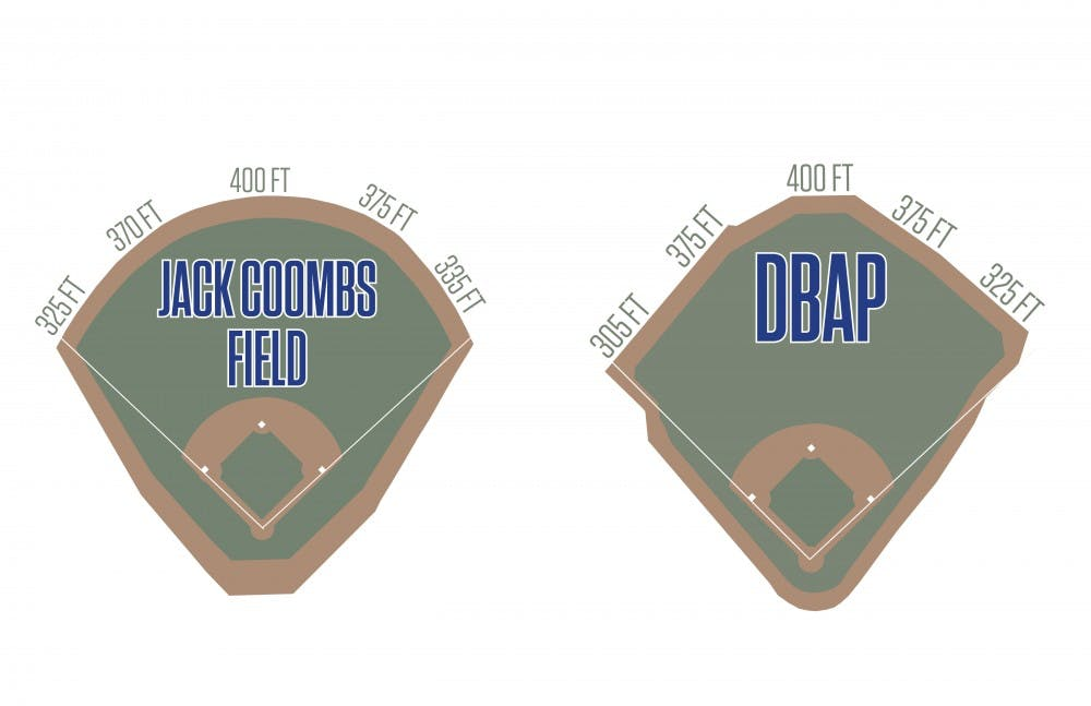 <p>Duke will play 36 games per year at the DBAP starting in 2016, and has historically hit more home runs there than at the cavernous Jack Coombs Stadium.</p>