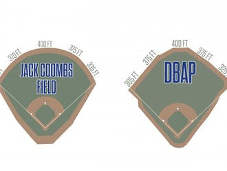 Duke will play 36 games per year at the DBAP starting in 2016, and has historically hit more home runs there than at the cavernous Jack Coombs Stadium.