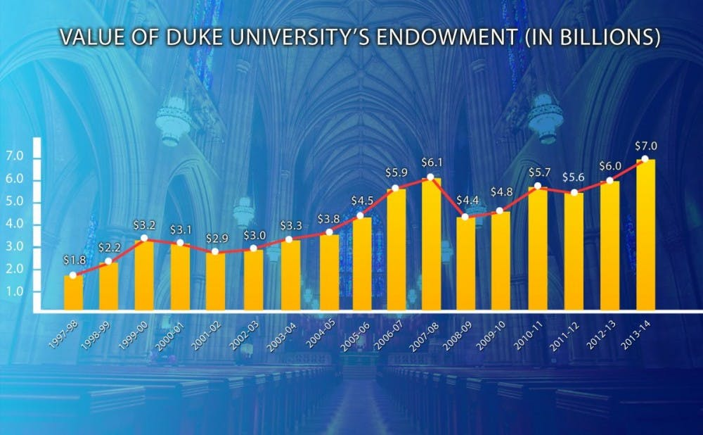 <p>An old Chronicle graphic showing the rise in Duke's endowment since the 2008 recession</p>